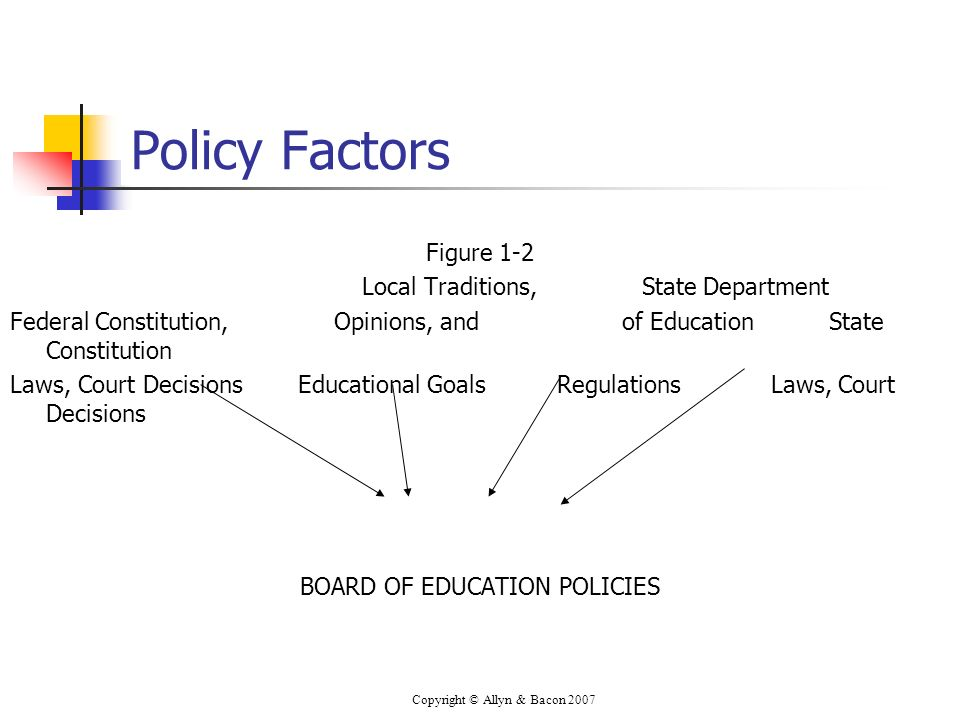 Copyright © Allyn & Bacon 2007 Policy Factors Figure 1-2 Local Traditions, State Department Federal Constitution, Opinions, and of Education State Constitution Laws, Court DecisionsEducational Goals Regulations Laws, Court Decisions BOARD OF EDUCATION POLICIES