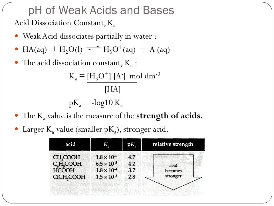pH of Weak Acids and Bases Acid Dissociation Constant, K a Weak Acid dissociates partially in water : HA(aq) + H 2 O(l) H 3 O + (aq) + A - (aq) The ac
