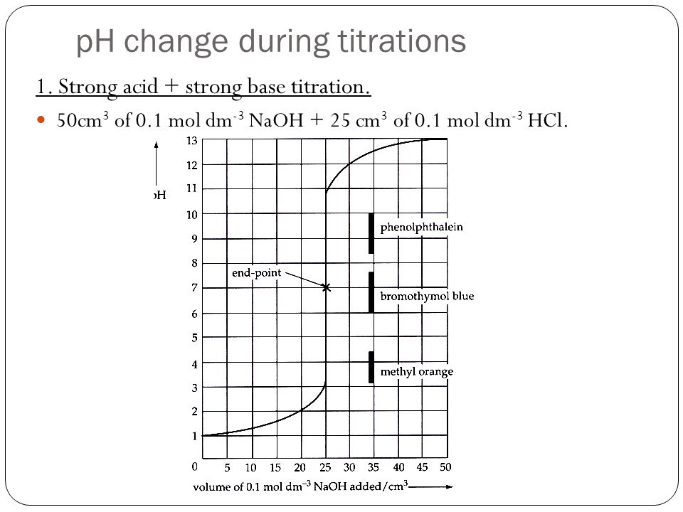 pH change during titrations 1. Strong acid + strong base titration. 50cm 3 of 0.1 mol dm -3 NaOH + 25 cm 3 of 0.1 mol dm -3 HCl.