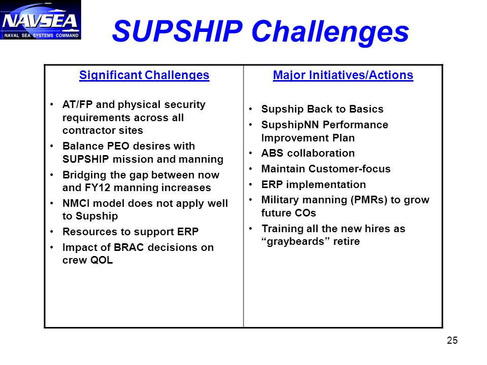 25 SUPSHIP Challenges Significant Challenges AT/FP and physical security requirements across all contractor sites Balance PEO desires with SUPSHIP mission and manning Bridging the gap between now and FY12 manning increases NMCI model does not apply well to Supship Resources to support ERP Impact of BRAC decisions on crew QOL Major Initiatives/Actions Supship Back to Basics SupshipNN Performance Improvement Plan ABS collaboration Maintain Customer-focus ERP implementation Military manning (PMRs) to grow future COs Training all the new hires as graybeards retire