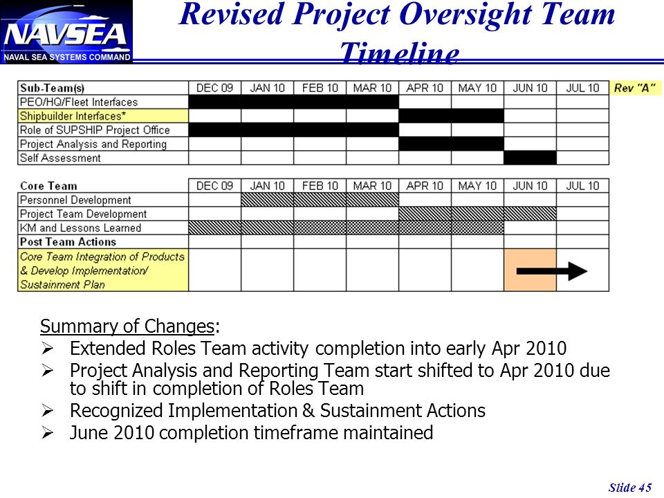 Slide 45 Revised Project Oversight Team Timeline Summary of Changes: Extended Roles Team activity completion into early Apr 2010 Project Analysis and Reporting Team start shifted to Apr 2010 due to shift in completion of Roles Team Recognized Implementation & Sustainment Actions June 2010 completion timeframe maintained