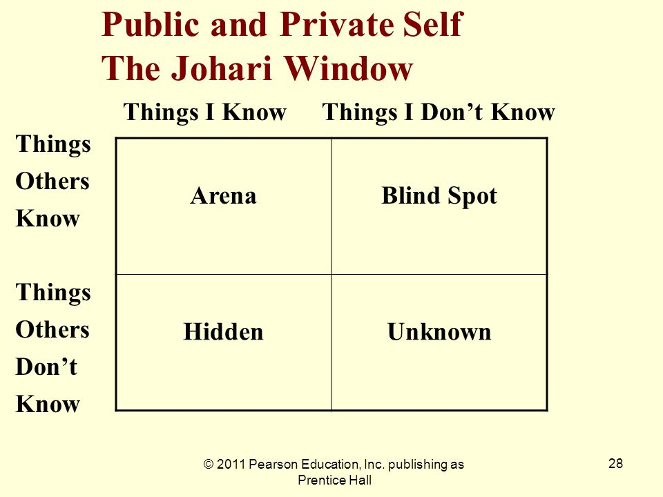 © 2011 Pearson Education, Inc. publishing as Prentice Hall 28 Public and Private Self The Johari Window Things I KnowThings I Dont Know Things Others
