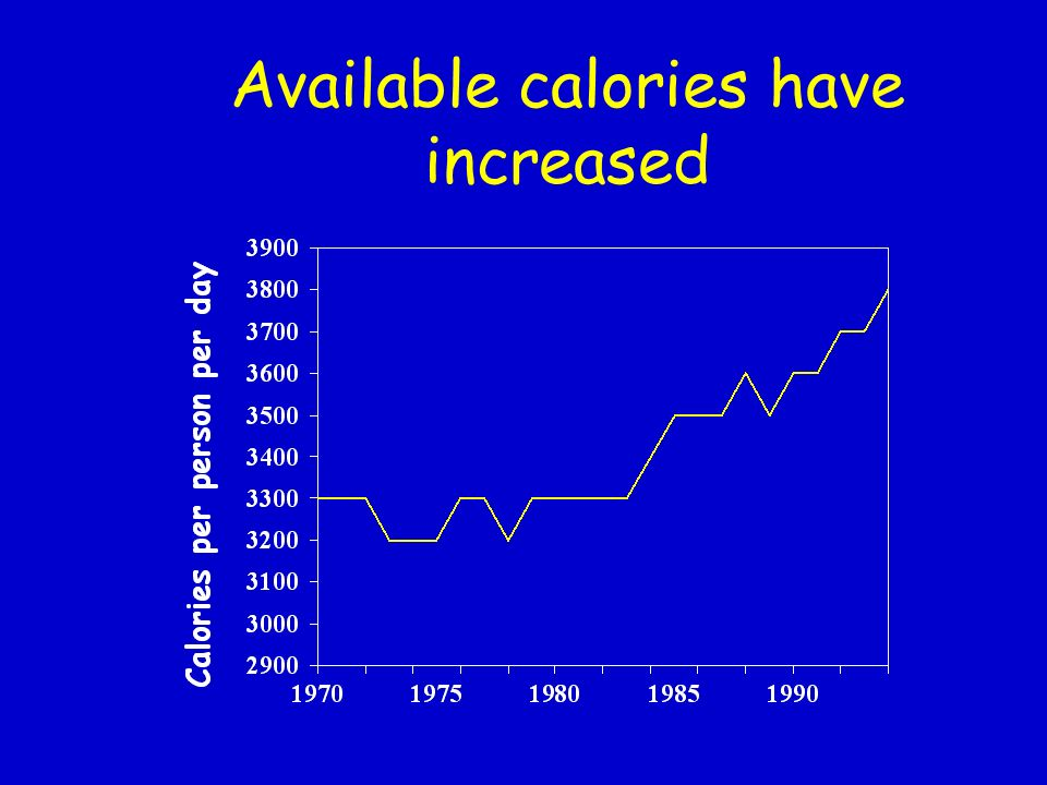 Available calories have increased