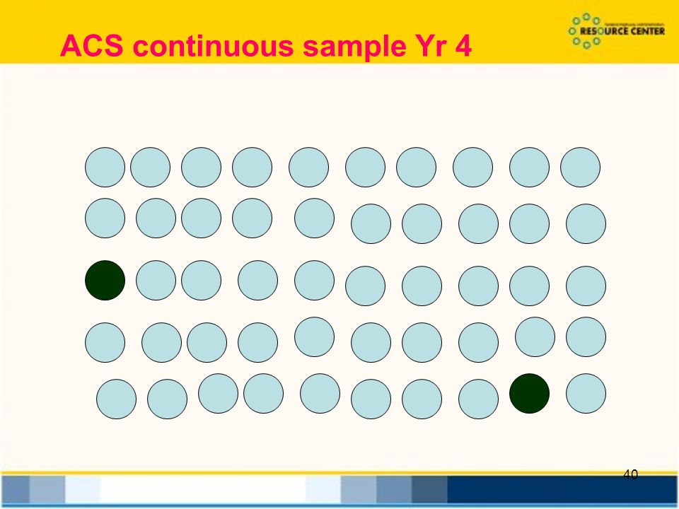 40 ACS continuous sample Yr 4