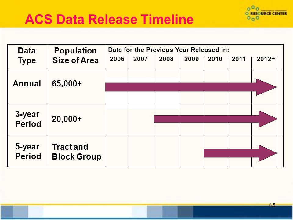45 Tract and Block Group 5-year Period 20, year Period 65,000+Annual Data for the Previous Year Released in: Population Size of Area Data Type ACS Data Release Timeline