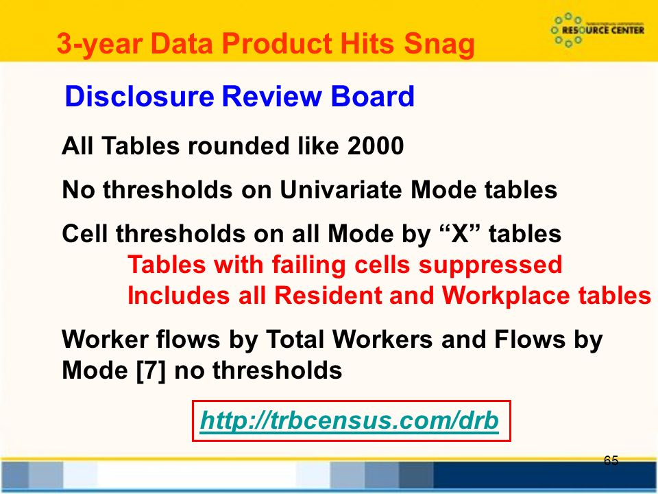 65 3-year Data Product Hits Snag Disclosure Review Board All Tables rounded like 2000 No thresholds on Univariate Mode tables Cell thresholds on all Mode by X tables Tables with failing cells suppressed Includes all Resident and Workplace tables Worker flows by Total Workers and Flows by Mode [7] no thresholds