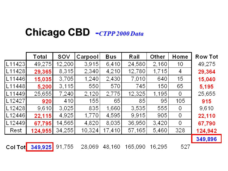 Chicago CBD - CTPP 2000 Data