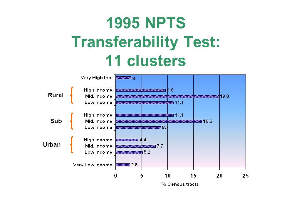 1995 NPTS Transferability Test: 11 clusters Rural Sub Urban