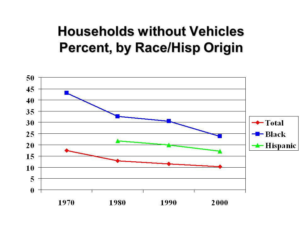 Households without Vehicles Percent, by Race/Hisp Origin