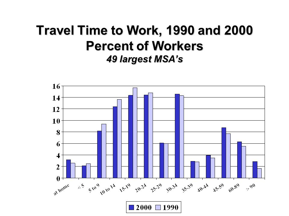 Travel Time to Work, 1990 and 2000 Percent of Workers 49 largest MSAs