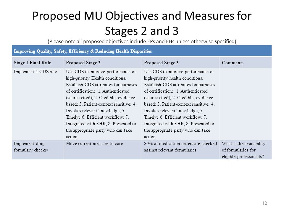 12 Improving Quality, Safety, Efficiency & Reducing Health Disparities Stage 1 Final RuleProposed Stage 2Proposed Stage 3Comments Implement 1 CDS rule Use CDS to improve performance on high-priority Health conditions.
