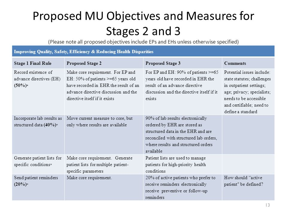 13 Improving Quality, Safety, Efficiency & Reducing Health Disparities Stage 1 Final RuleProposed Stage 2Proposed Stage 3Comments Record existence of advance directives (EH) (50%) * Make core requirement.