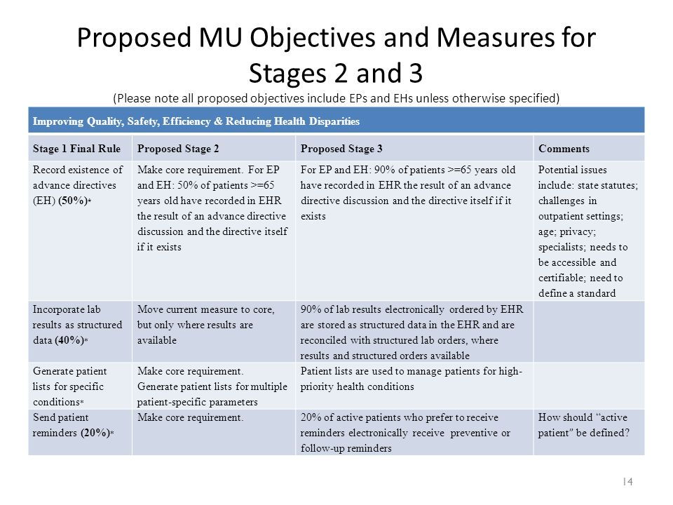 14 Improving Quality, Safety, Efficiency & Reducing Health Disparities Stage 1 Final RuleProposed Stage 2Proposed Stage 3Comments Record existence of advance directives (EH) (50%) * Make core requirement.