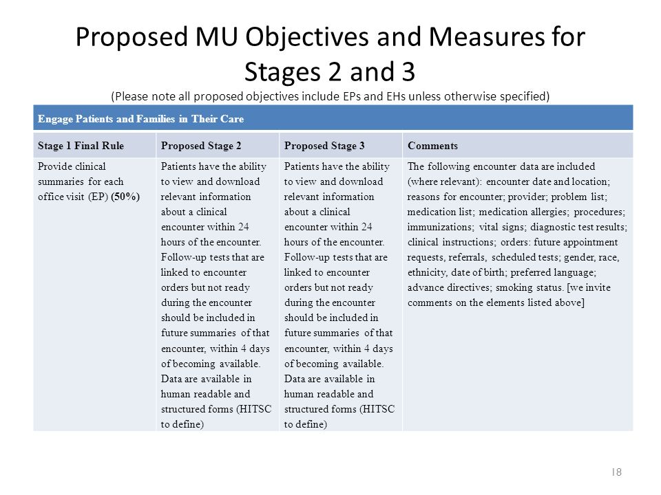 18 Engage Patients and Families in Their Care Stage 1 Final RuleProposed Stage 2Proposed Stage 3Comments Provide clinical summaries for each office vi