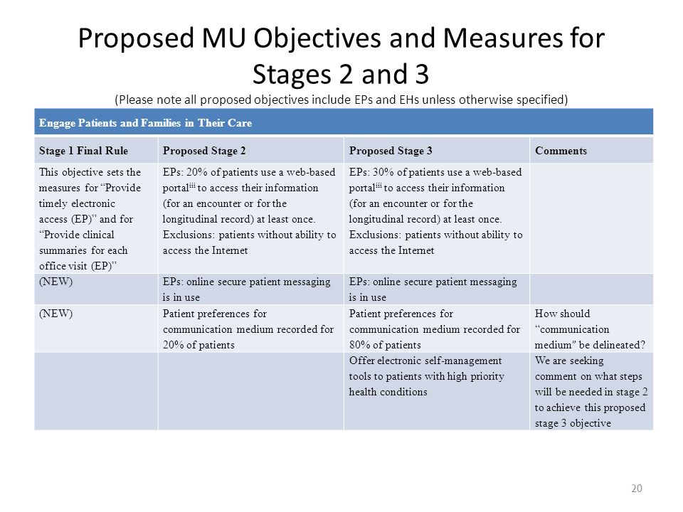 20 Engage Patients and Families in Their Care Stage 1 Final RuleProposed Stage 2Proposed Stage 3Comments This objective sets the measures for Provide