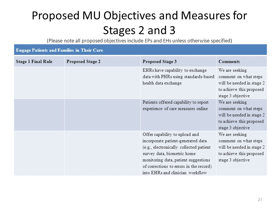 21 Engage Patients and Families in Their Care Stage 1 Final RuleProposed Stage 2Proposed Stage 3Comments EHRs have capability to exchange data with PH