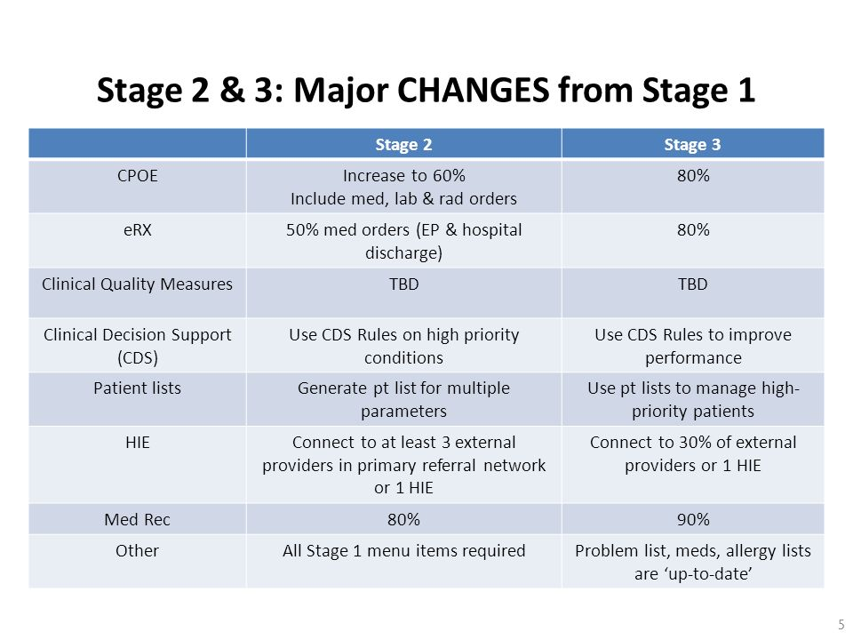 Stage 2 & 3: Major CHANGES from Stage 1 5 Stage 2Stage 3 CPOEIncrease to 60% Include med, lab & rad orders 80% eRX50% med orders (EP & hospital discha