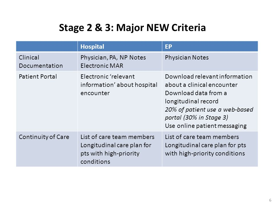 Stage 2 & 3: Major NEW Criteria 6 HospitalEP Clinical Documentation Physician, PA, NP Notes Electronic MAR Physician Notes Patient PortalElectronic re