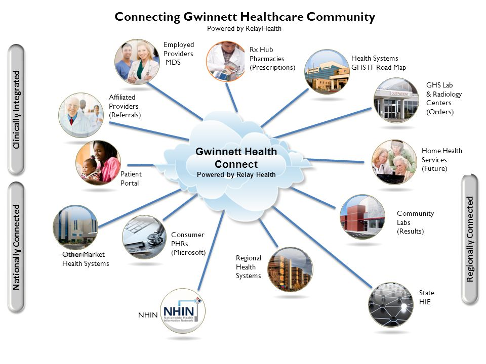 Other Market Health Systems Employed Providers MDS Affiliated Providers (Referrals) Consumer PHRs (Microsoft) Clinically Integrated Regionally Connected Gwinnett Health Connect Powered by Relay Health Health Systems GHS IT Road Map GHS Lab & Radiology Centers (Orders) Home Health Services (Future) Community Labs (Results) Nationally Connected NHIN Regional Health Systems State HIE Patient Portal Connecting Gwinnett Healthcare Community Powered by RelayHealth Rx Hub Pharmacies (Prescriptions)