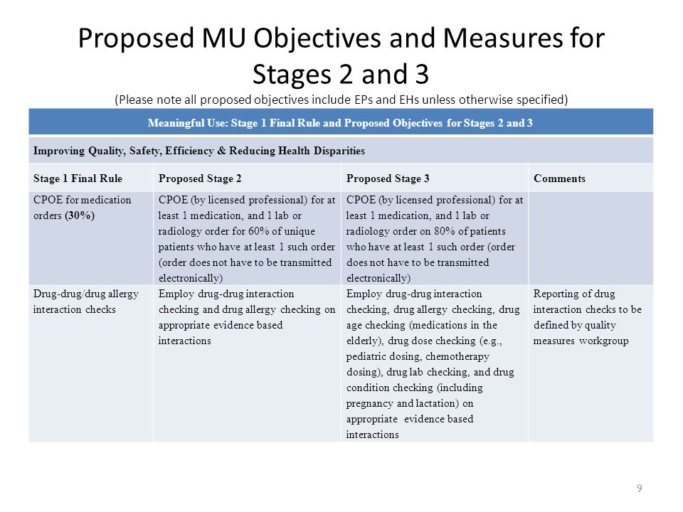 Proposed MU Objectives and Measures for Stages 2 and 3 (Please note all proposed objectives include EPs and EHs unless otherwise specified) Meaningful Use: Stage 1 Final Rule and Proposed Objectives for Stages 2 and 3 Improving Quality, Safety, Efficiency & Reducing Health Disparities Stage 1 Final RuleProposed Stage 2Proposed Stage 3Comments CPOE for medication orders (30%) CPOE (by licensed professional) for at least 1 medication, and 1 lab or radiology order for 60% of unique patients who have at least 1 such order (order does not have to be transmitted electronically) CPOE (by licensed professional) for at least 1 medication, and 1 lab or radiology order on 80% of patients who have at least 1 such order (order does not have to be transmitted electronically) Drug-drug/drug allergy interaction checks Employ drug-drug interaction checking and drug allergy checking on appropriate evidence based interactions Employ drug-drug interaction checking, drug allergy checking, drug age checking (medications in the elderly), drug dose checking (e.g., pediatric dosing, chemotherapy dosing), drug lab checking, and drug condition checking (including pregnancy and lactation) on appropriate evidence based interactions Reporting of drug interaction checks to be defined by quality measures workgroup 9