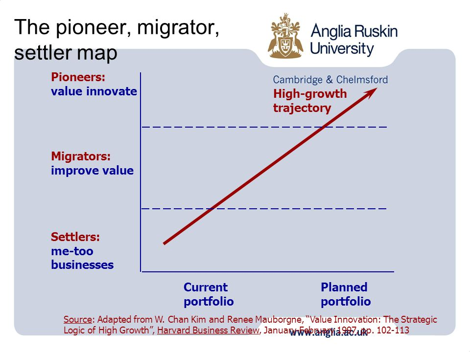 The pioneer, migrator, settler map Pioneers: value innovate Migrators: improve value Settlers: me-too businesses Current portfolio Planned portfolio H