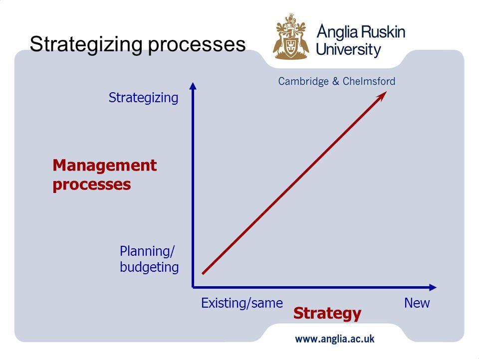 Strategizing processes Management processes Planning/ budgeting Strategizing Strategy Existing/sameNew