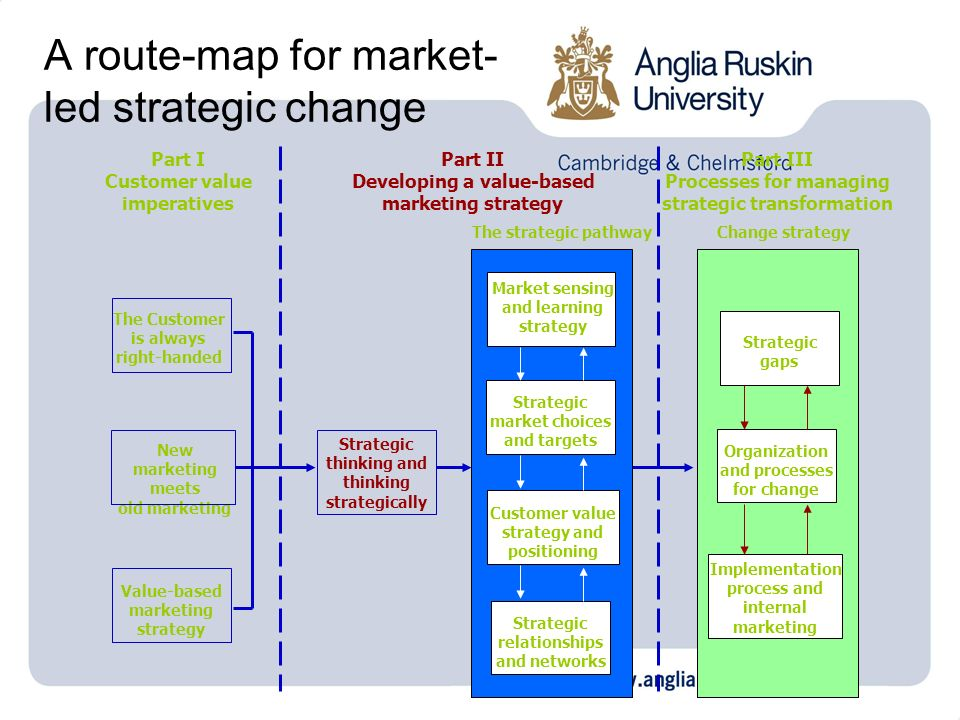 A route-map for market- led strategic change Value-based marketing strategy New marketing meets old marketing Strategic thinking and thinking strategi
