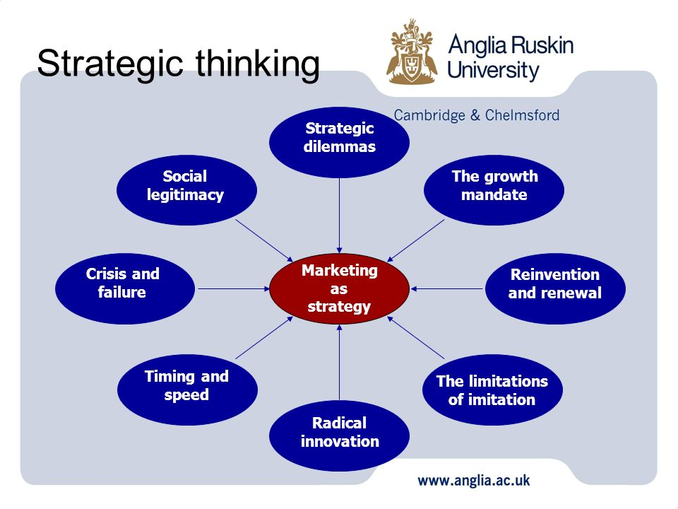 Strategic thinking Marketing as strategy Strategic dilemmas The growth mandate Reinvention and renewal The limitations of imitation Radical innovation