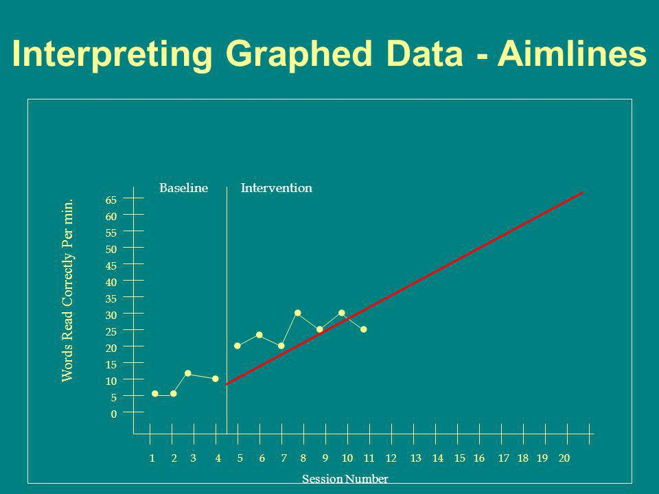 Interpreting Graphed Data - Aimlines 0 5 1 2 3 4 5 6 7 8 9 10 11 12 13 14 15 16 17 18 19 20 10 15 20 25 30 35 40 45 50 55 60 65 Words Read Correctly P