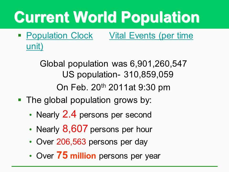 Current World Population Population ClockVital Events (per time unit) Population ClockVital Events (per time unit) Global population was 6,901,260,547