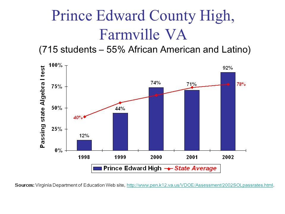 Prince Edward County High, Farmville VA Sources: Virginia Department of Education Web site, http://www.pen.k12.va.us/VDOE/Assessment/2002SOLpassrates.