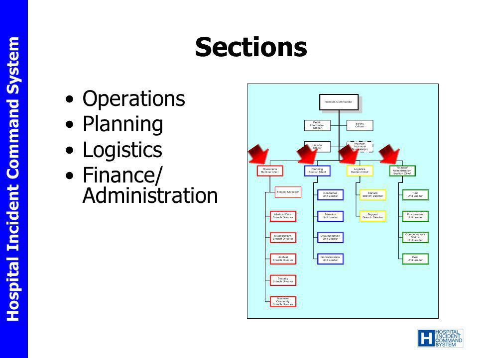 Hospital Incident Command System Sections Operations Planning Logistics Finance/ Administration