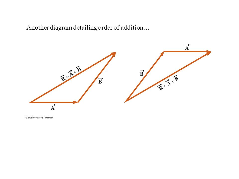 Another diagram detailing order of addition…
