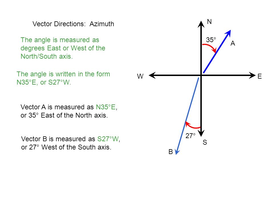 Vector Directions: Azimuth The angle is measured as degrees East or West of the North/South axis. The angle is written in the form N35°E, or S27°W. A