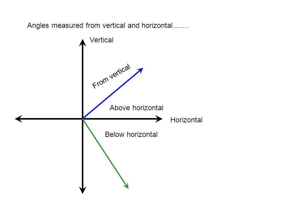 Angles measured from vertical and horizontal……. Vertical Horizontal From vertical Above horizontal Below horizontal