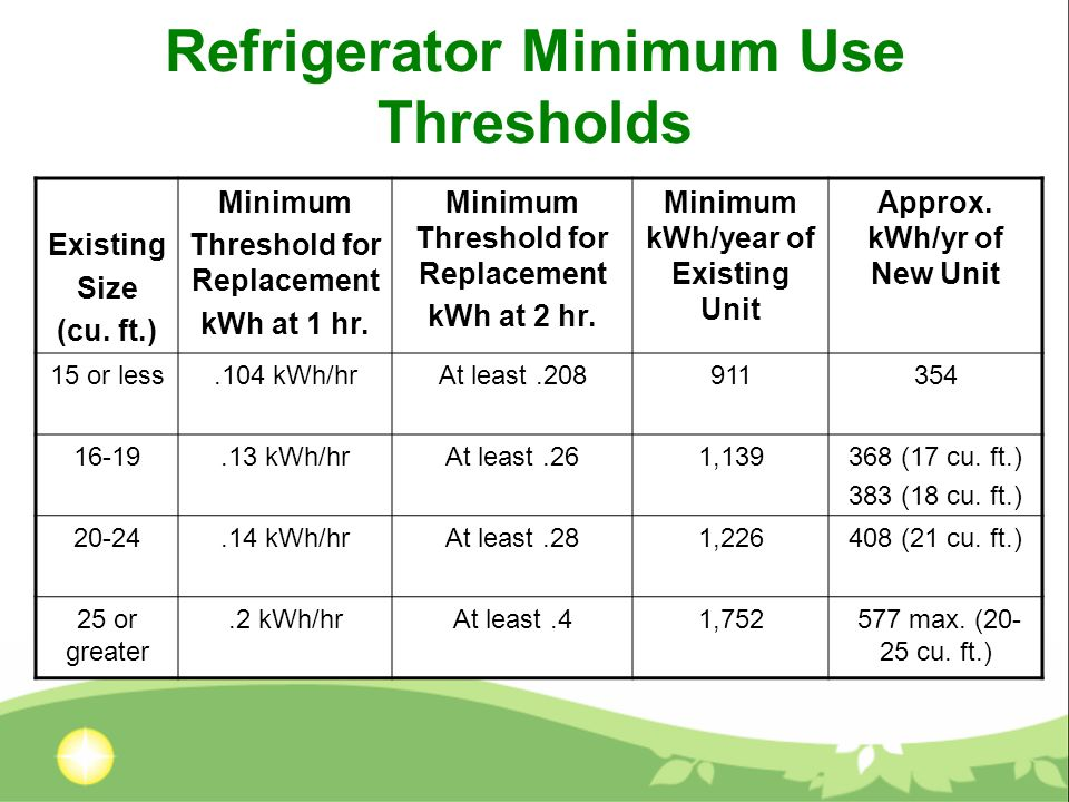 Refrigerator Minimum Use Thresholds Existing Size (cu. ft.) Minimum Threshold for Replacement kWh at 1 hr. Minimum Threshold for Replacement kWh at 2