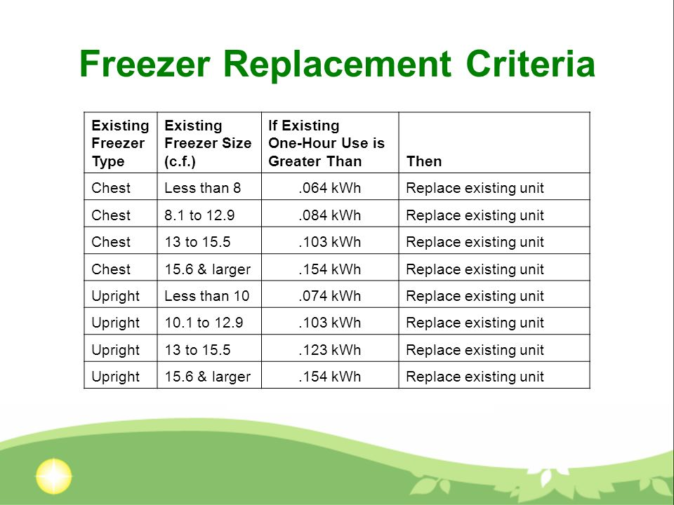 Freezer Replacement Criteria Existing Freezer Type Existing Freezer Size (c.f.) If Existing One-Hour Use is Greater ThanThen ChestLess than 8.064 kWhReplace existing unit Chest8.1 to 12.9.084 kWhReplace existing unit Chest13 to 15.5.103 kWhReplace existing unit Chest15.6 & larger.154 kWhReplace existing unit UprightLess than 10.074 kWhReplace existing unit Upright10.1 to 12.9.103 kWhReplace existing unit Upright13 to 15.5.123 kWhReplace existing unit Upright15.6 & larger.154 kWhReplace existing unit