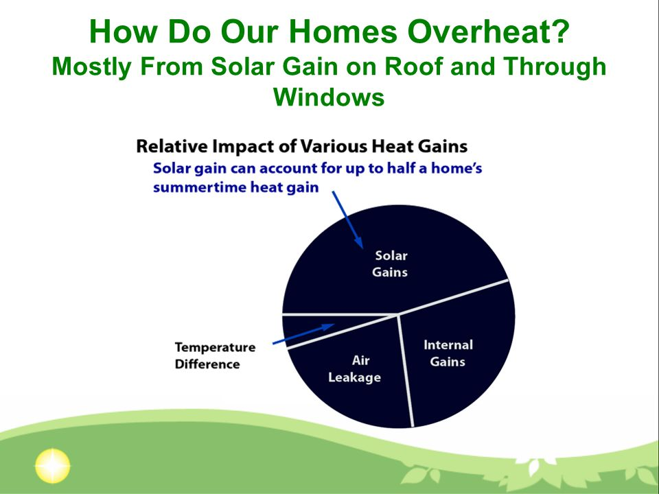 How Do Our Homes Overheat? Mostly From Solar Gain on Roof and Through Windows