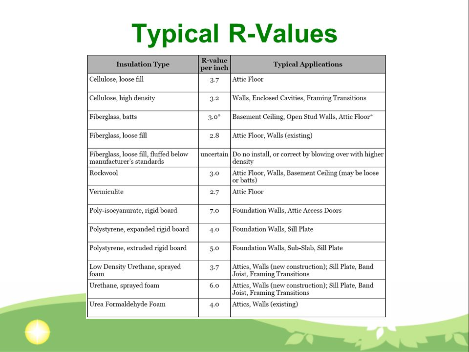 Typical R-Values