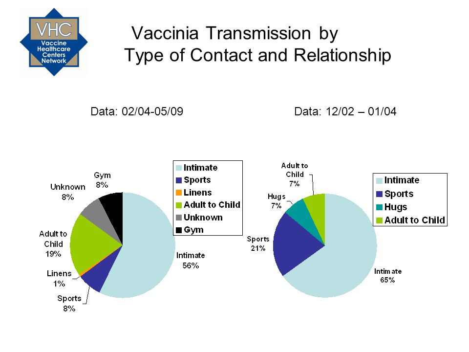 Vaccinia Transmission by Type of Contact and Relationship Data: 02/04-05/09Data: 12/02 – 01/04