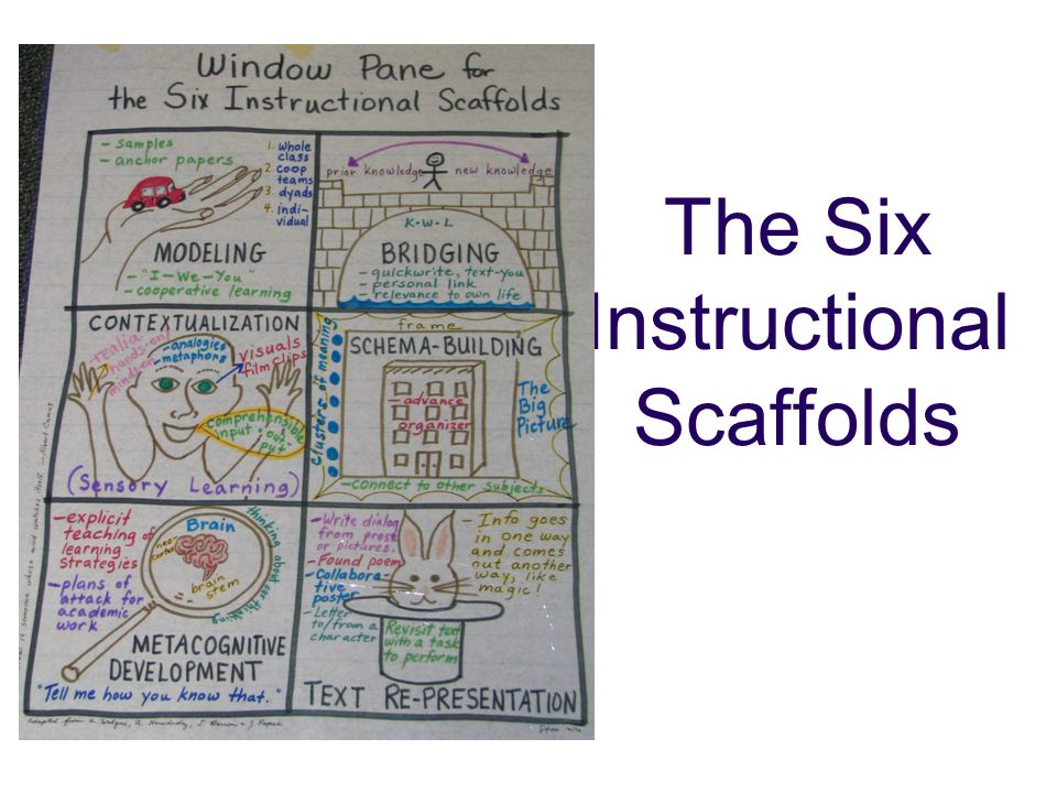 The Six Instructional Scaffolds