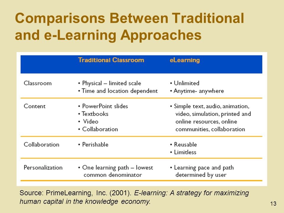 13 Comparisons Between Traditional and e-Learning Approaches Source: PrimeLearning, Inc.