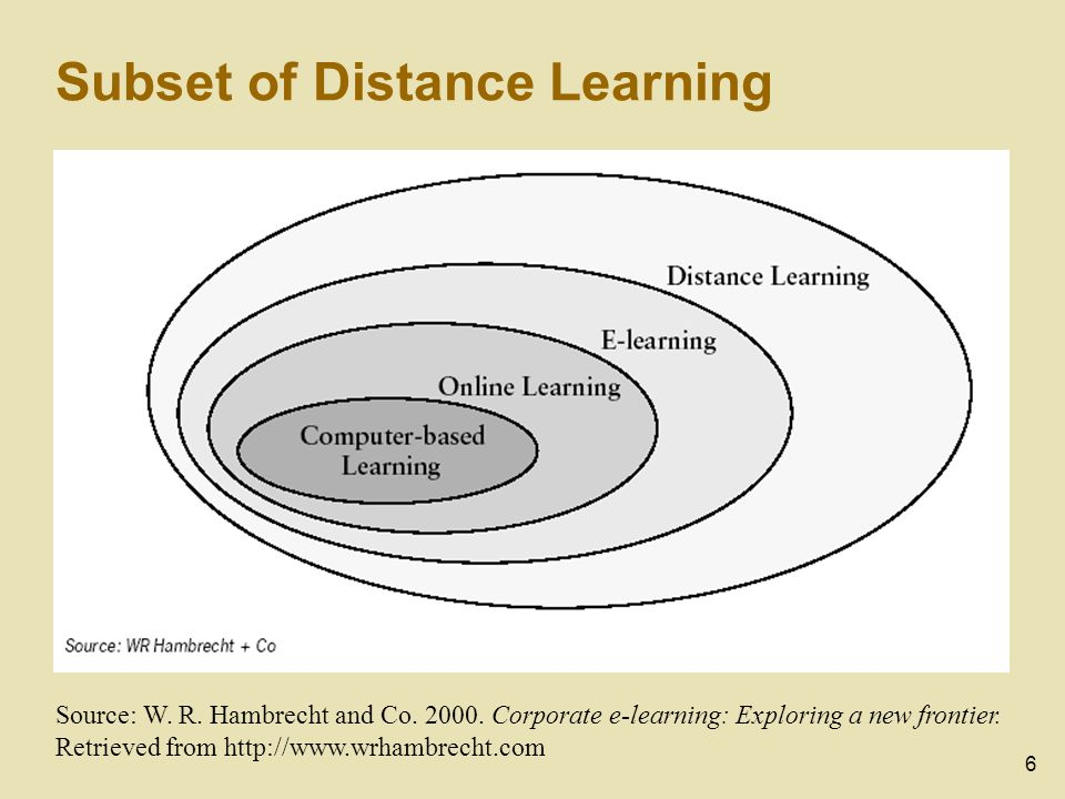 6 Subset of Distance Learning Source: W. R. Hambrecht and Co. 2000. Corporate e-learning: Exploring a new frontier. Retrieved from http://www.wrhambre