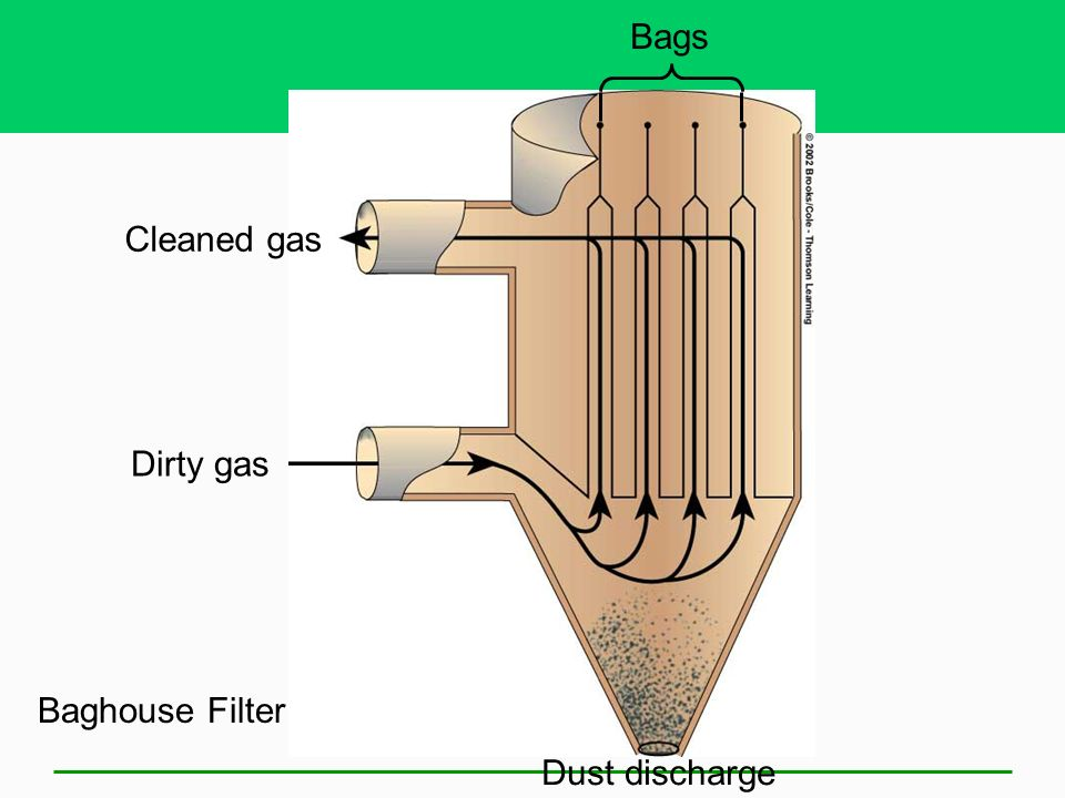 Electrostatic Precipitator Dirty gas Dust discharge Electrodes Cleaned gas