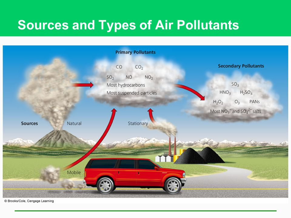 Air Pollution Comes from Natural and Human Sources Human sources: mostly in industrialized and/or urban areas Stationary sources Mobile sources