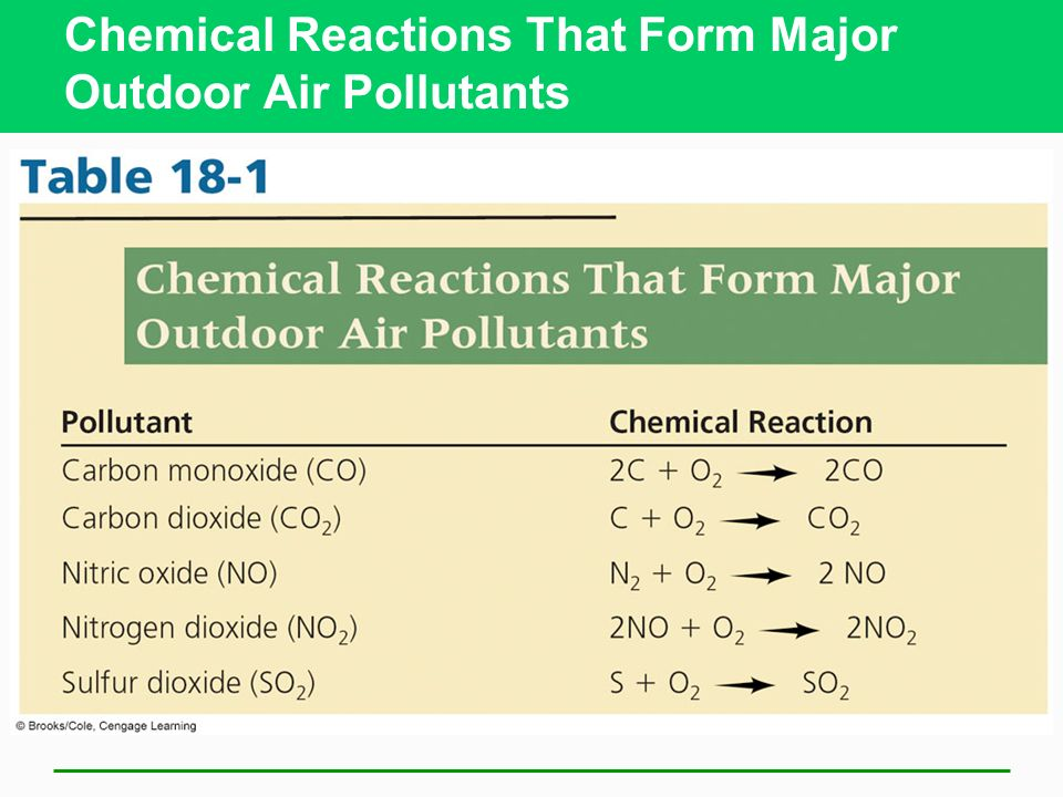 What Are the Major Outdoor Air Pollutants? Volatile organic compounds (VOCs) organic compounds (hydrocarbons) that evaporate easily, usually aromatic