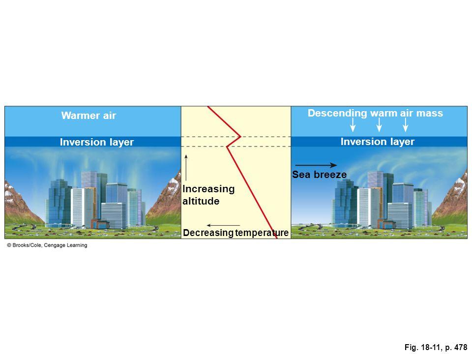 A Temperature Inversion