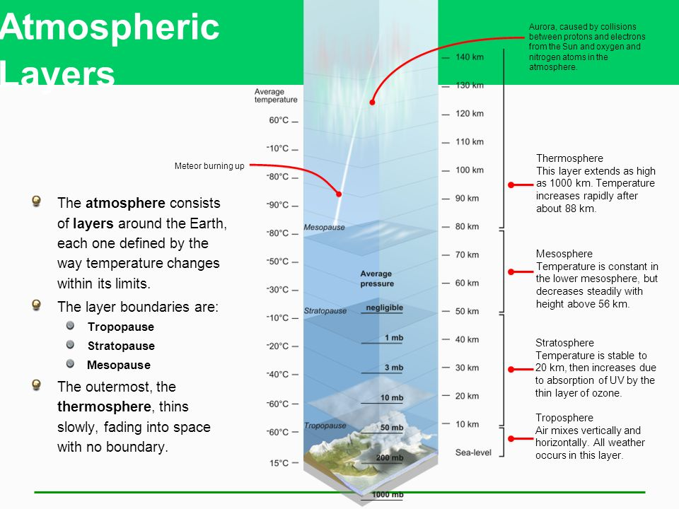 Atmospheric Layers The atmosphere consists of layers around the Earth, each one defined by the way temperature changes within its limits.