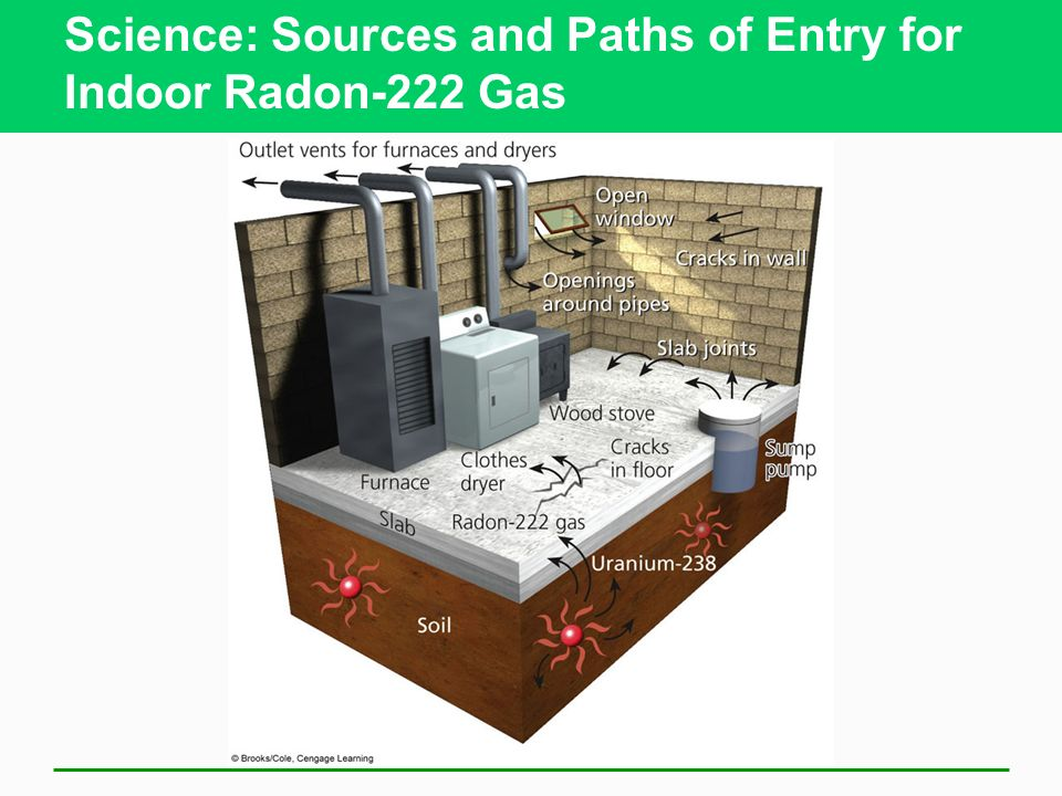 Four most dangerous indoor air pollutants (cont) Radioactive radon-222 gas Seep into houses from underground rock deposits Colorless odorless radioact