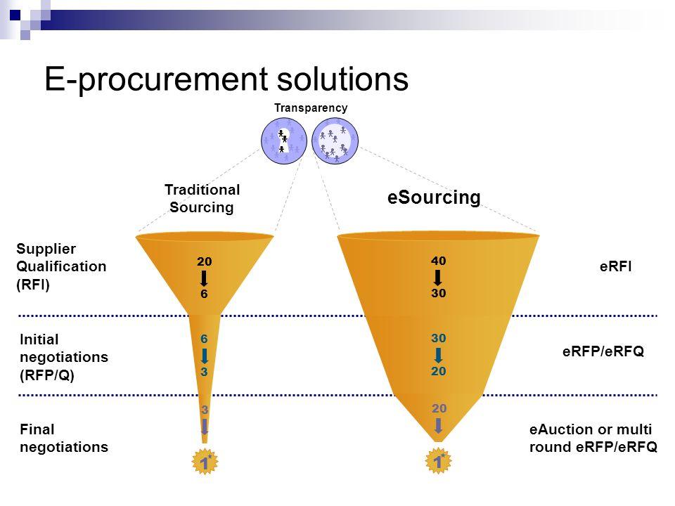 E-procurement solutions Supplier Qualification (RFI) Initial negotiations (RFP/Q) Final negotiations Traditional Sourcing eSourcing eRFI eRFP/eRFQ eAu